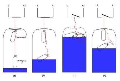 Rangkaian water level control wlc imroe gambar 1 prinsip kerja pelampung cheapraybanclubmaster Images